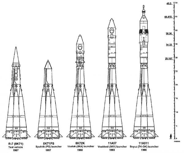 Rakety rodiny R-7