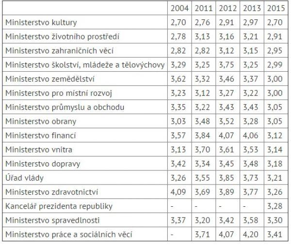 Hodnocení českých vlád (jednička - nejlepší, pětka - nejhorší):