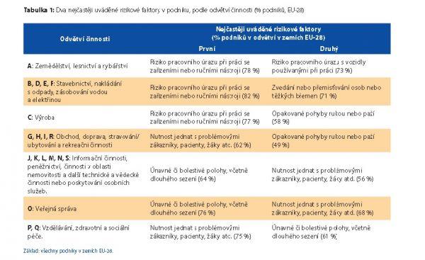 Evropský průzkum podniků na téma nových a vznikajících rizik (ESENER-2) - tabulka 1