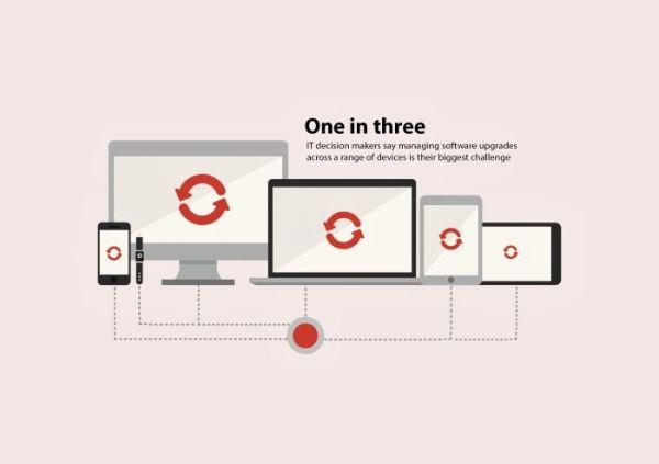 Více zařízení než kdy dříve se dnes může připojovat k firemním datům, ilustrace