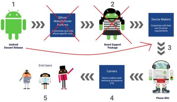 Fáze vývoje softwaru pro mobilní telefony s Androidem