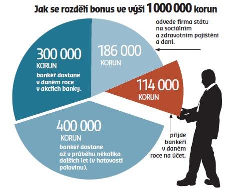 bonusy bankéřů