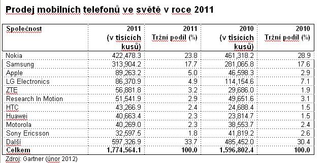 mobily prodej2011