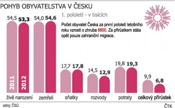 Demografie obyvatel v ČR