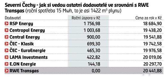 Cena plynu m3 rwe
