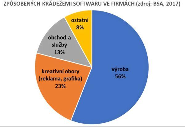 Graf podle studie BSA   The Software Alliance