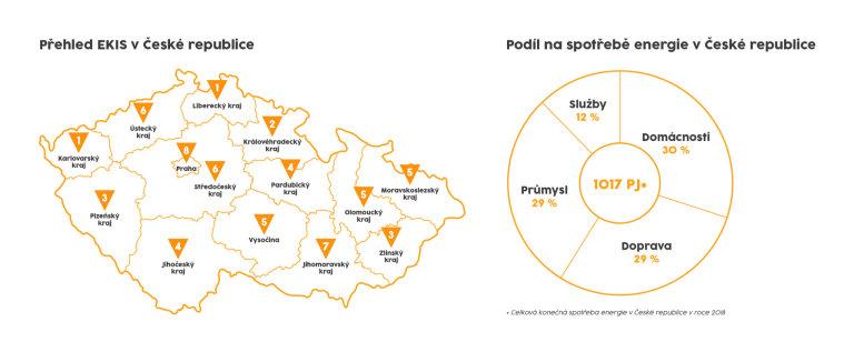 MPO Infografika