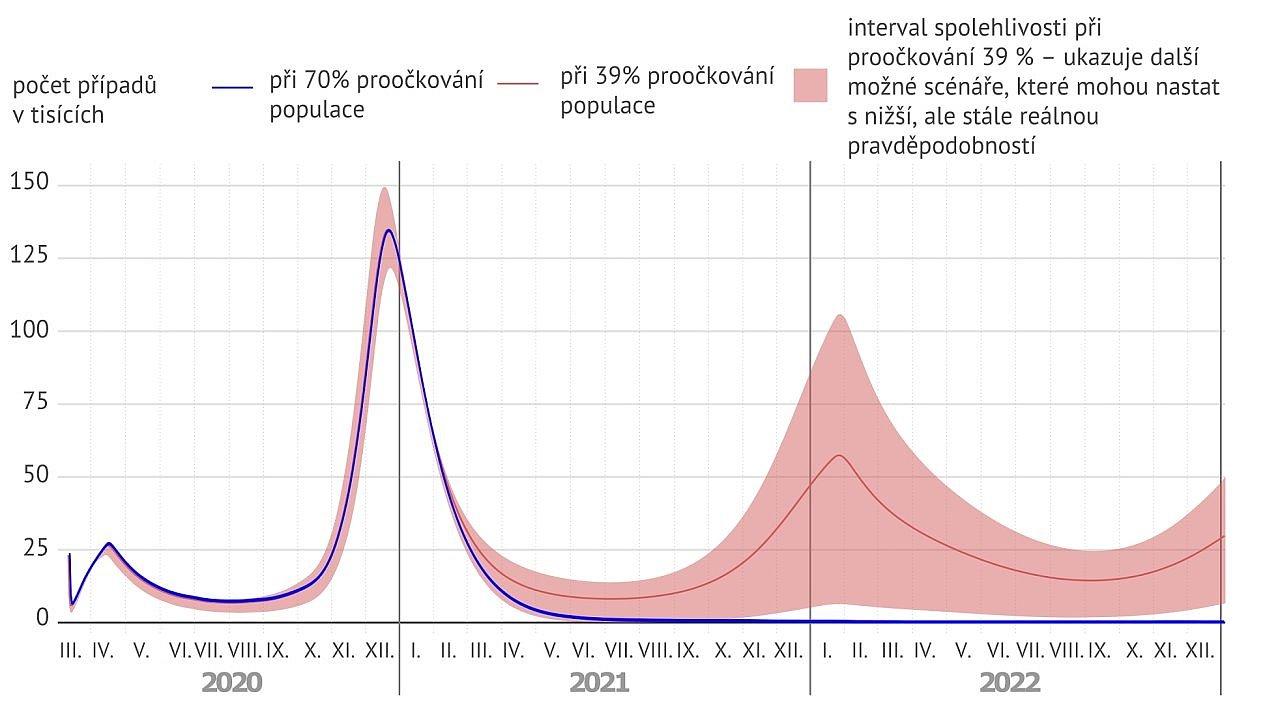 Podle modelu HN čeká Čechy koncem letošního roku další vlna koronaviru, které by se ale při větší ochotě k očkování dalo vyhnout.