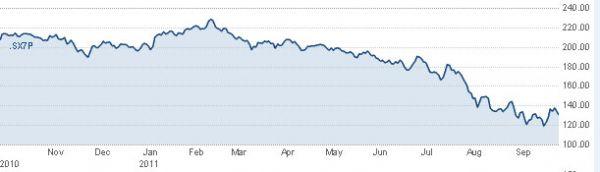 Roční vývoj hodnoty indexu Dow Jones STOXX Banks.