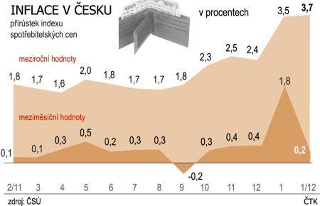 P��r�stek inflace - indexu spot�ebitelsk�ch cen (2/11 - 2/12)
