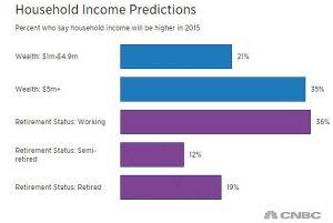 Anketa CNBC 2014 mezi milionáři: příjem