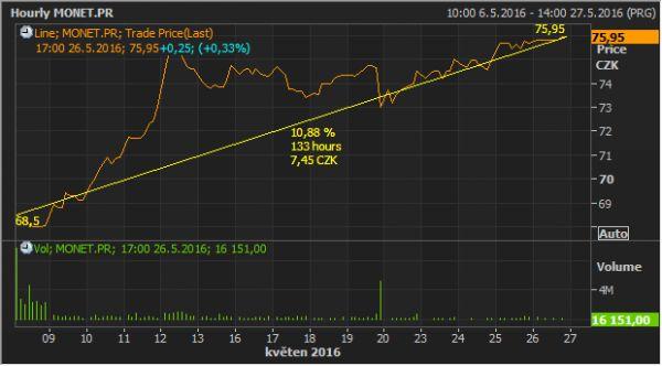 Akcie Monety se od prvního dne na pražské burze zařadila mezi nejobchodovanější tituly (spodní graf). Investoři zaznamenávají zisky prakticky od prvního dne