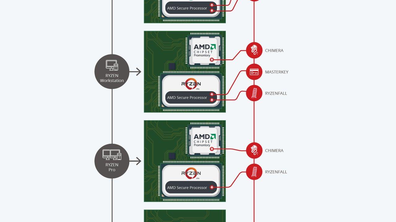 Chyby v procesorech AMD Ryzen a EPYC