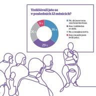 Firemní vzdělávání (ilustrace)