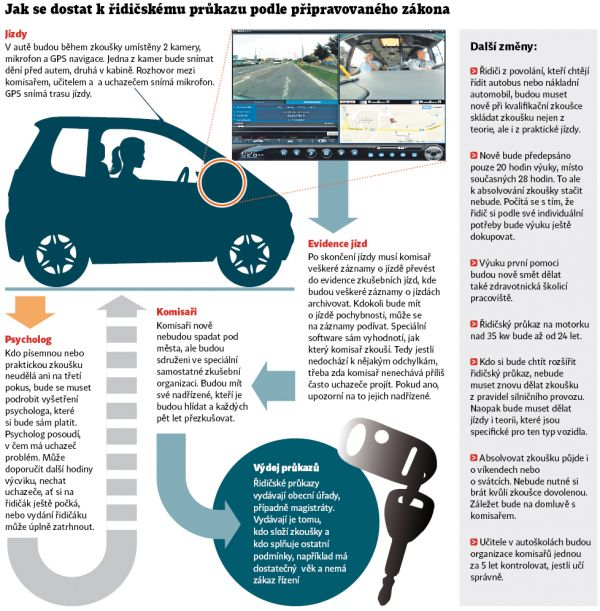 Grafika: Změny v autoškolách