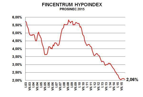 Fincentrum Hypoindex