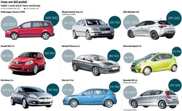 přehled cen aut