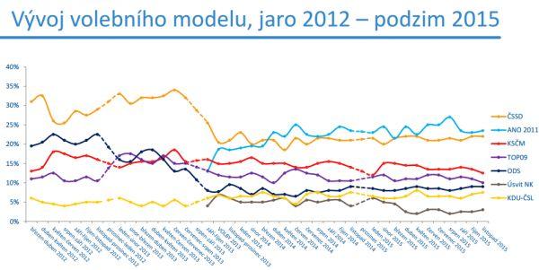 Vývoj volebního modelu agentury Median od března 2012 do listopadu 2015.