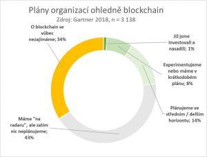 Průzkum - blockchain