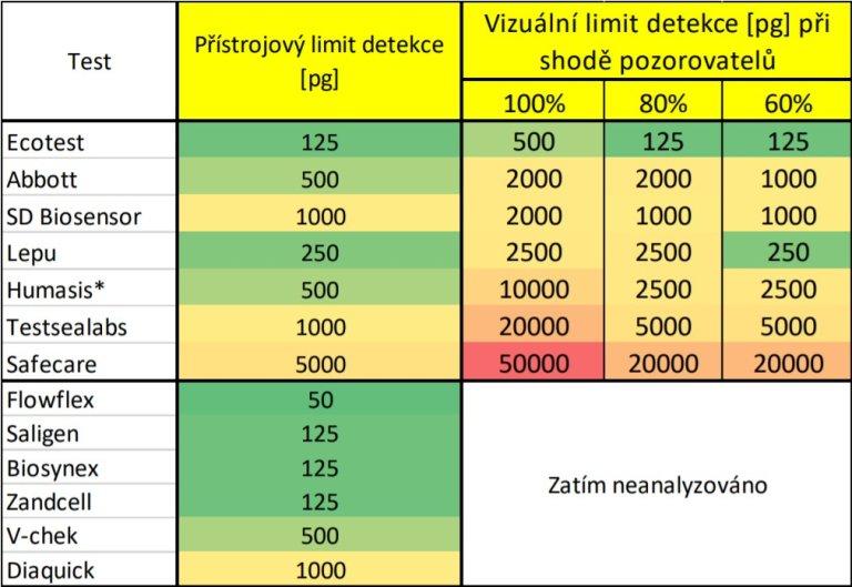 Porovnání citlivosti antigenních testů schválených pro samotestování v Česku ministerstvem zdravotnictví.