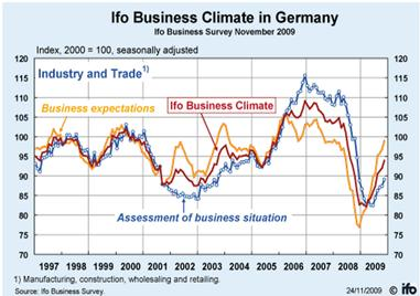 Ifo_business_climate.jpg