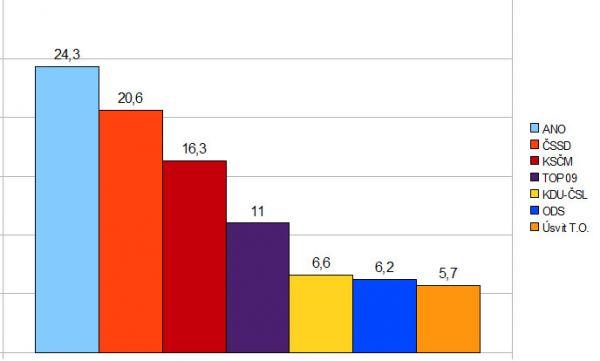 Výsledky průzkumu STEM pro únor 2014