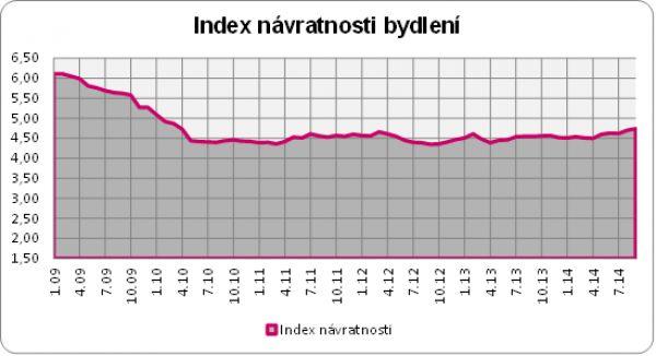 Index návratnosti bydlení září 2014