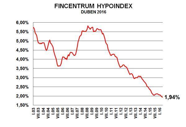 hypoindex duben 2016