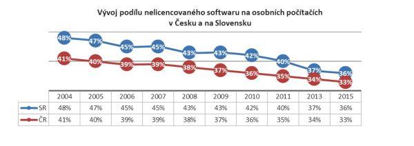 Graf podle studie BSA | The Software Alliance