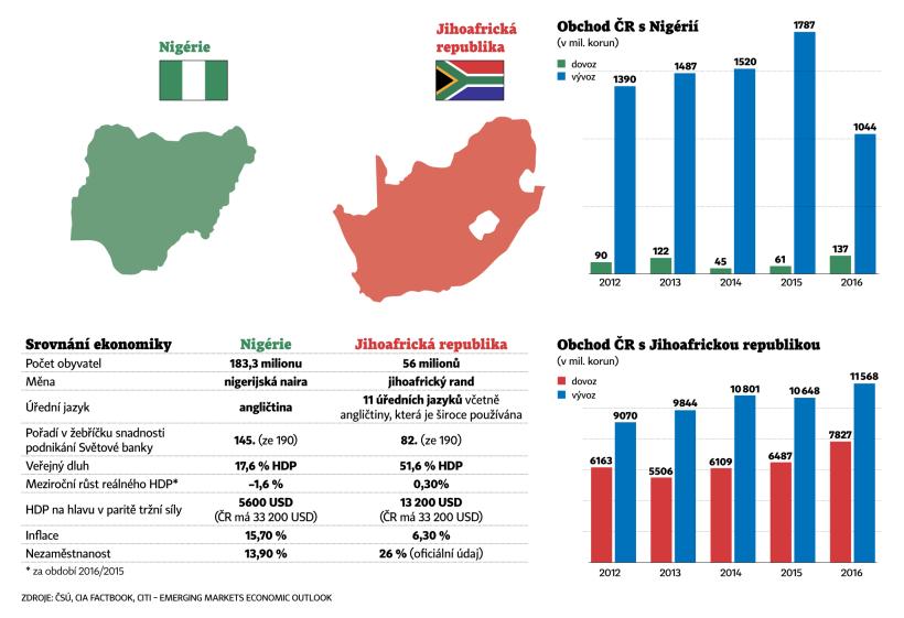 Podvody z Jižní Afriky