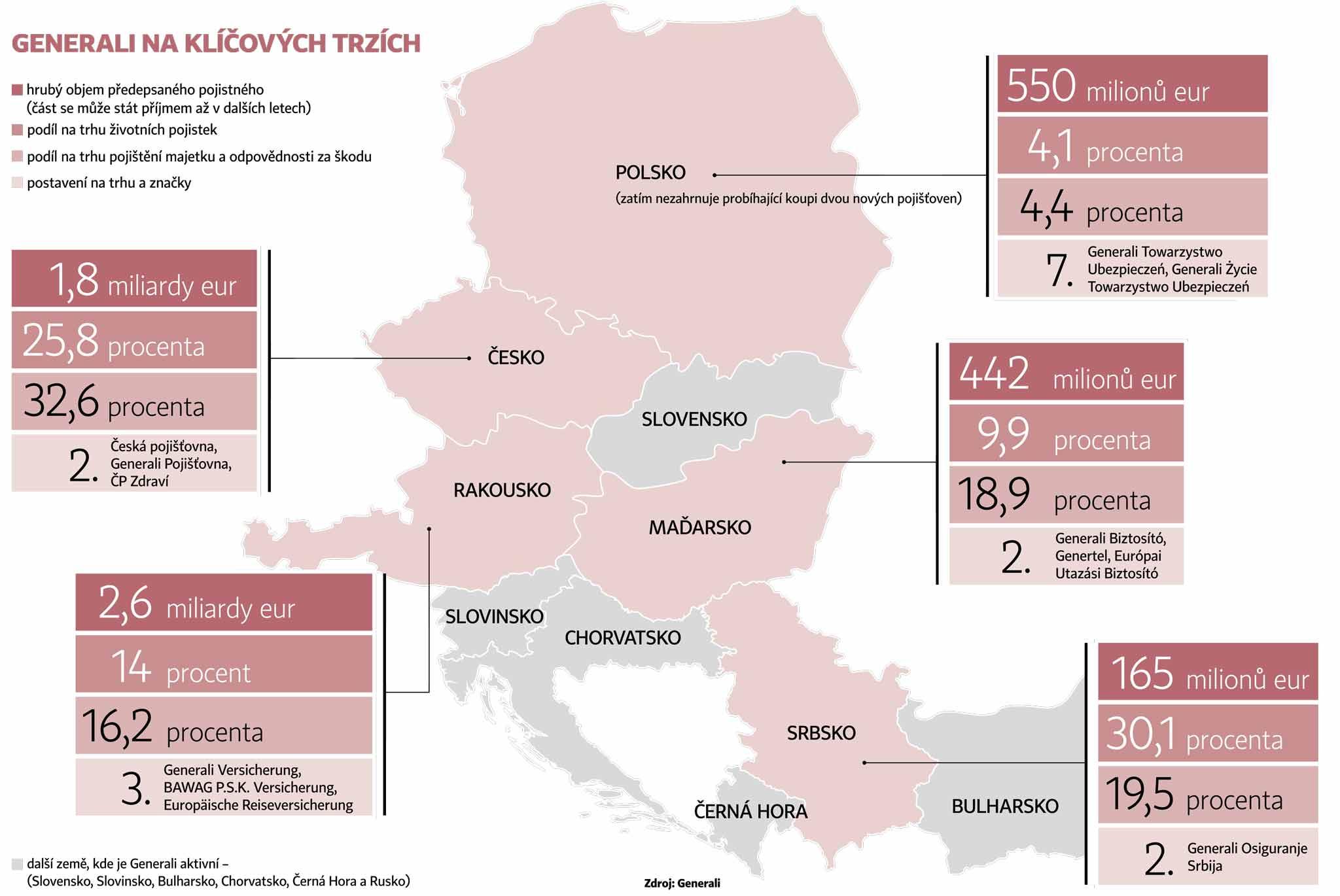 Generali ve střední a východní Evropě