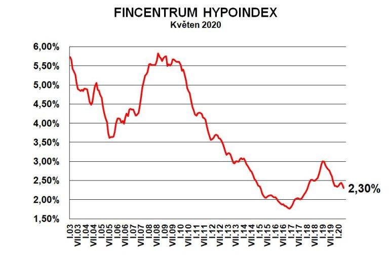 Hypoindex květen 2020