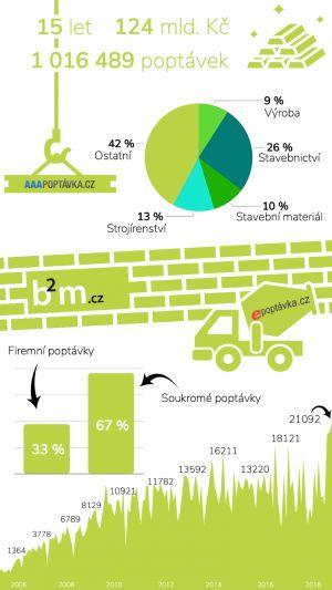 ePoptávka.cz dosáhla milionu poptávek za 124 miliard Kč!