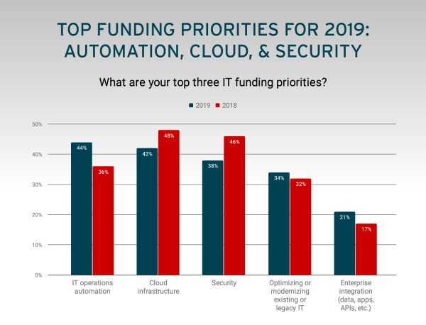 Top priority roku 2019 podle Red Hatu