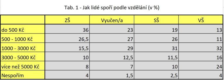 Tab. 1 - Jak lidé spoří podle vzdělání (v %)