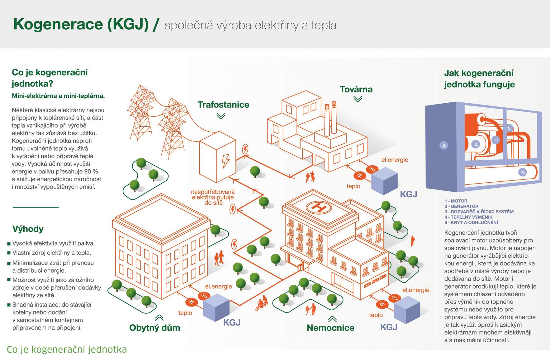 Česká města našla způsob jak ušetřit za energii.