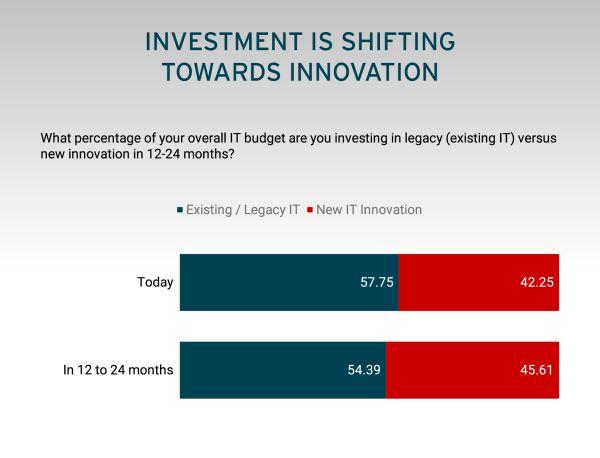 Investice podle předpovědi Red Hatu