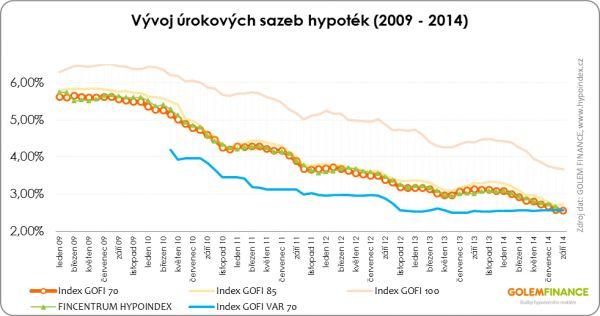 Vývoj úrokových sazeb hypoték (2009-2014)