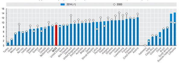 Konzumace alkoholu u lidí straších 15 let v zemích OECD a dalších vybraných státech.