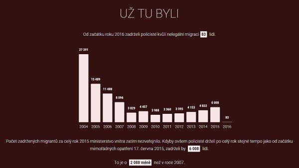 Problematický graf nelegální migrace na stránkách Českého rozhlasu