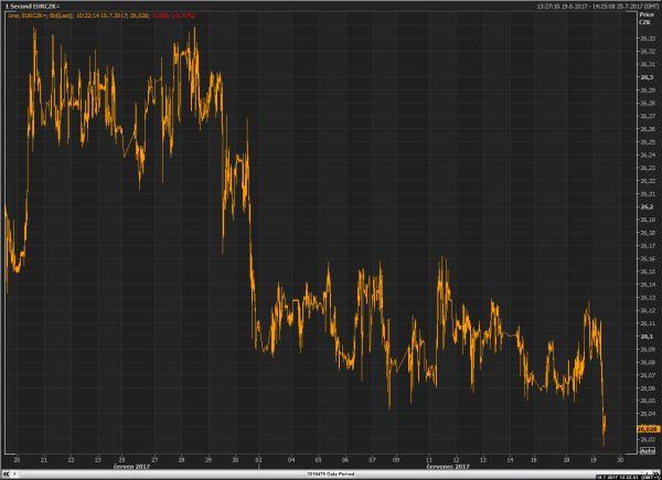Euro-koruna