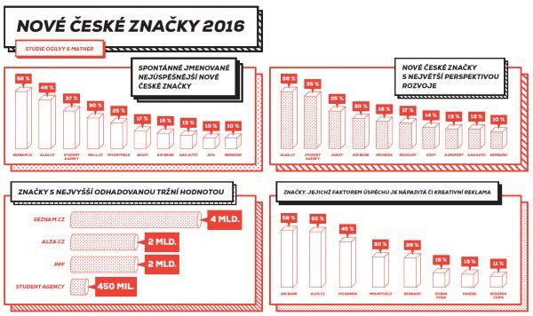 Nejúspěšnější české značky po roce 1989