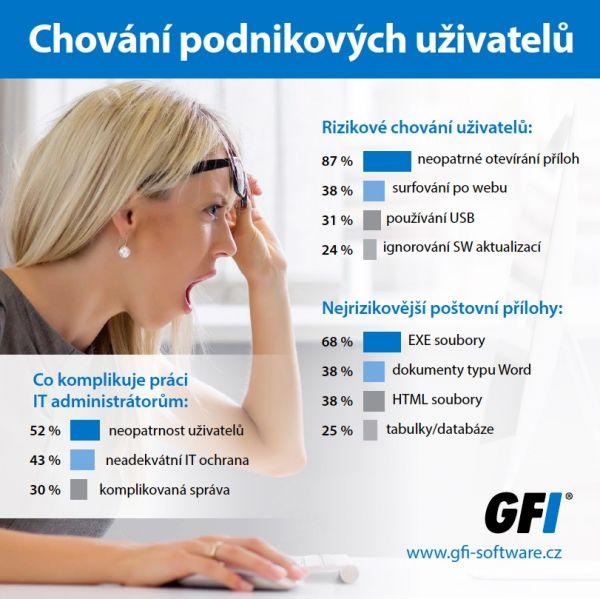 GFI chovani podnikovych uzivatelu