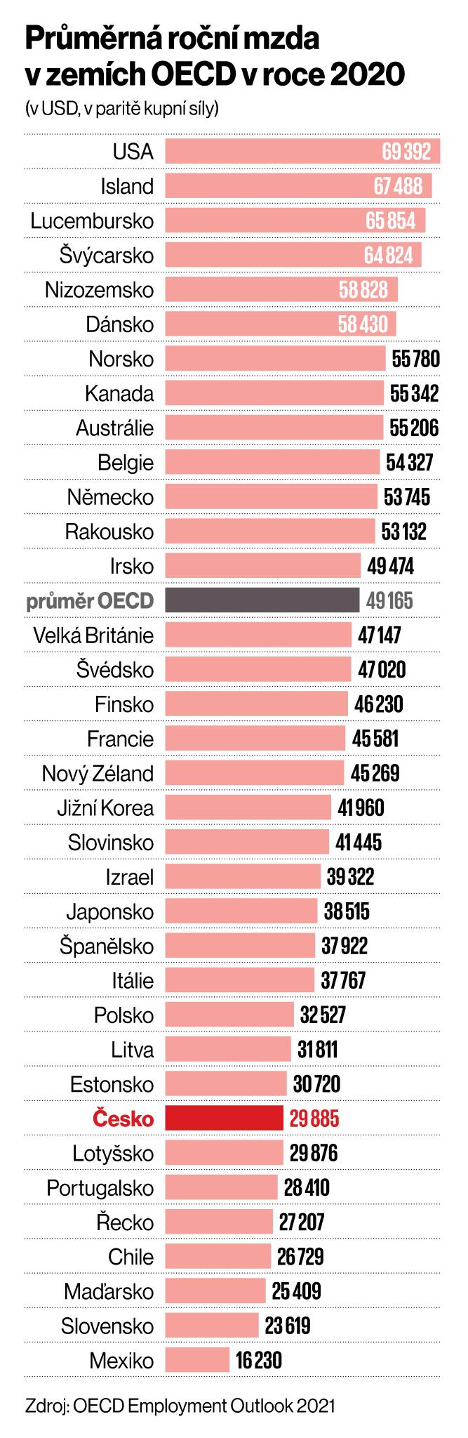 Polistopadová bilance: Politika pomohla byznysu třikrát, teď už na to ale nemá sílu