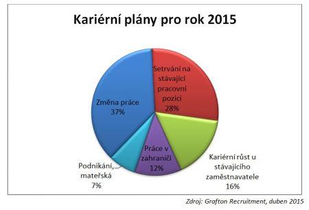 Karierni plany pro rok 2015 Grafon Recruitment