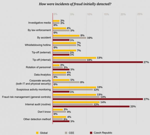 how are incidents of fraud initially detected
