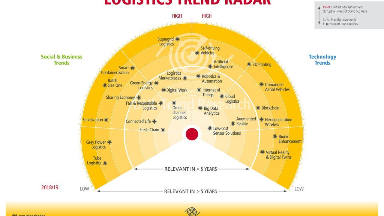 Logistics Trend Radar