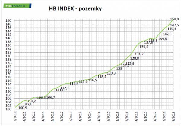HB Index - pozemky