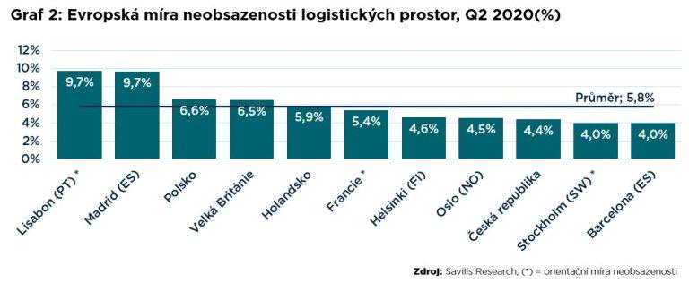 Savill Graf 2 Evropská míra neobsazenosti logistických prostor Q2 2020