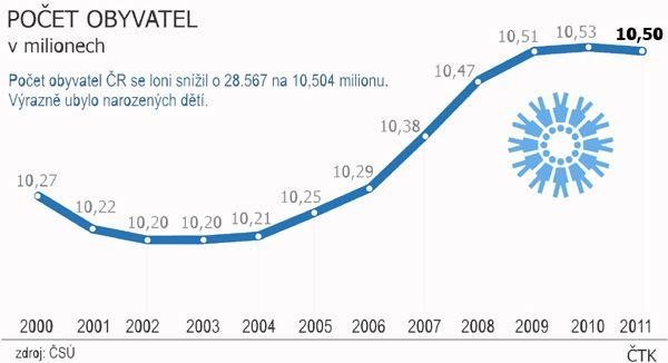 Počet obyvatel ČR se loni snížil o 28.567 na 10,504 milionu.
